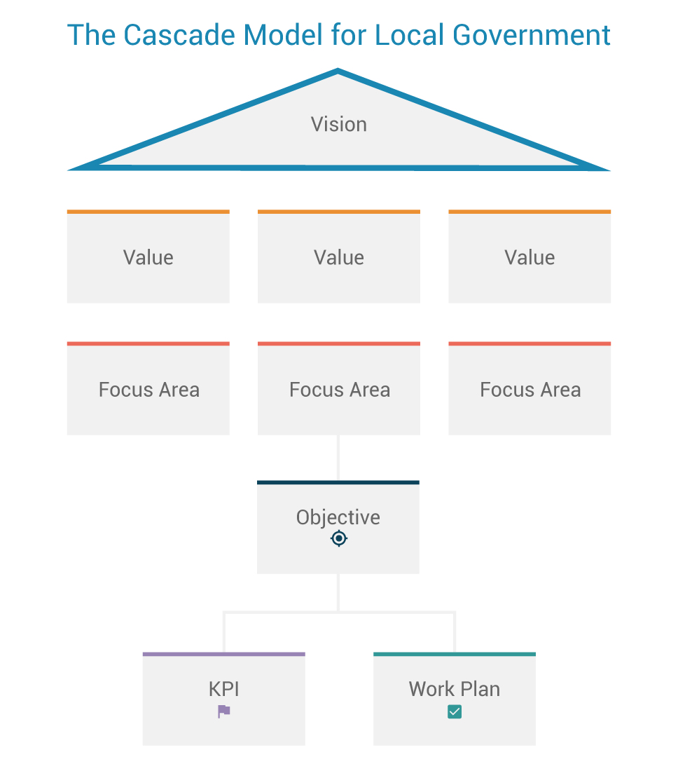 Cascade-model-for-government