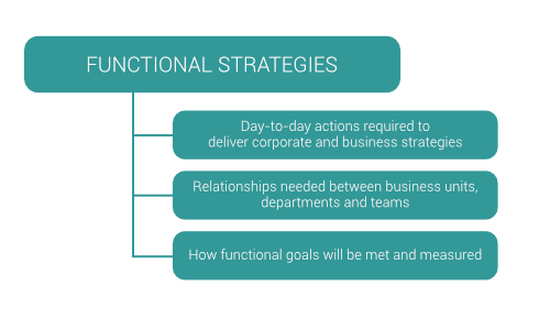 functional strategy level
