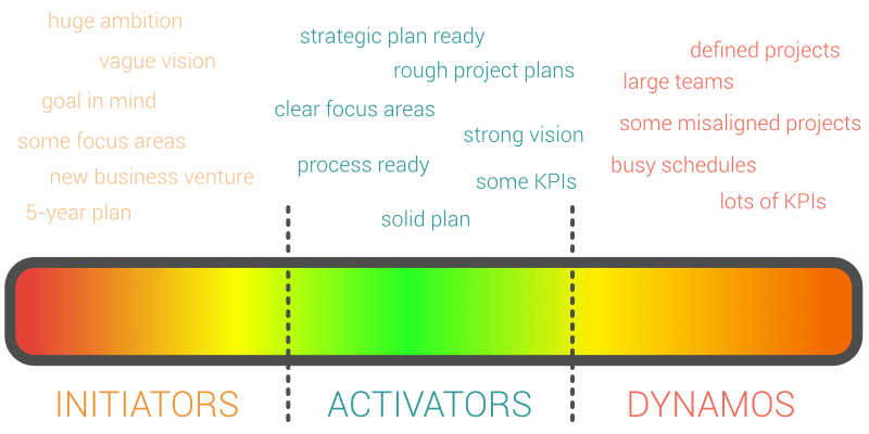 Strategic readiness barometer