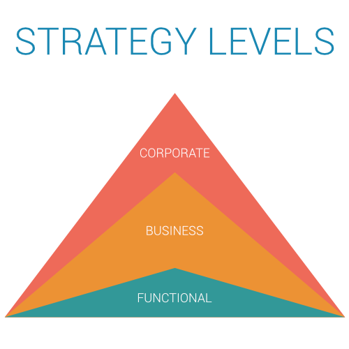 strategy levels - levels of strategy