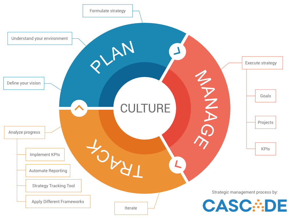The Strategic Management Process Cascade Strategy