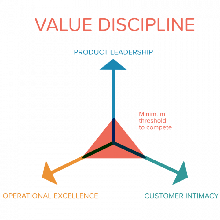 Value Disciplines