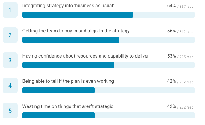 Which of the following are you most concerned about when it comes to strategy execution