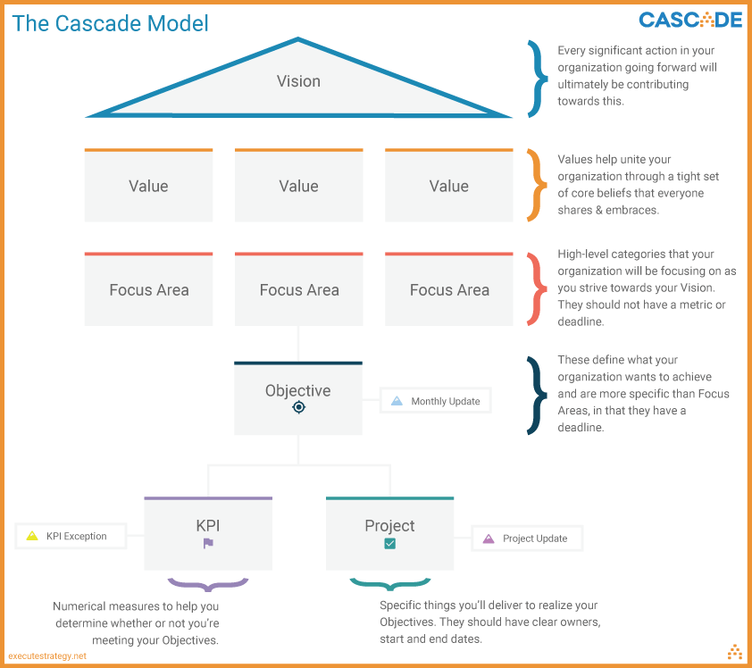 cascade-strategic-planning-model