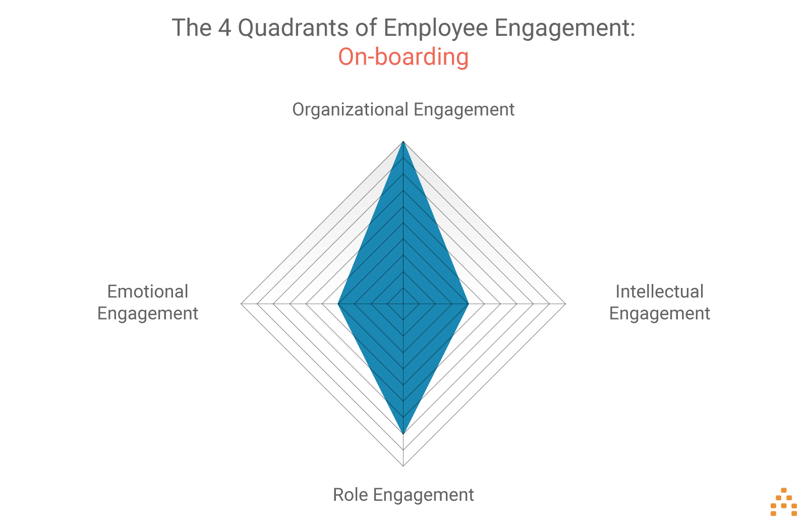 employee-engagement-onboarding