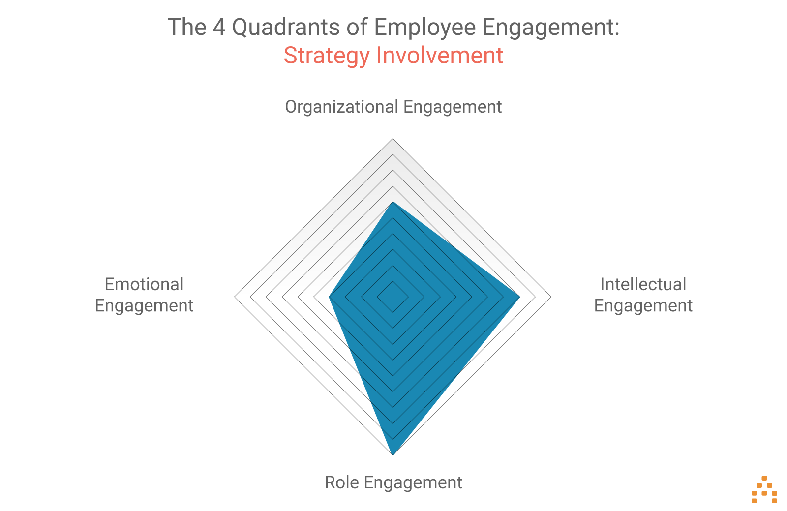 employee-engagement-strategy-involvement