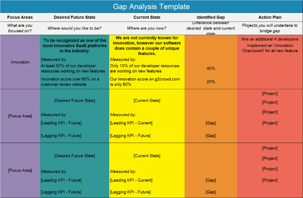 Gap Analysis: Guide and Template
