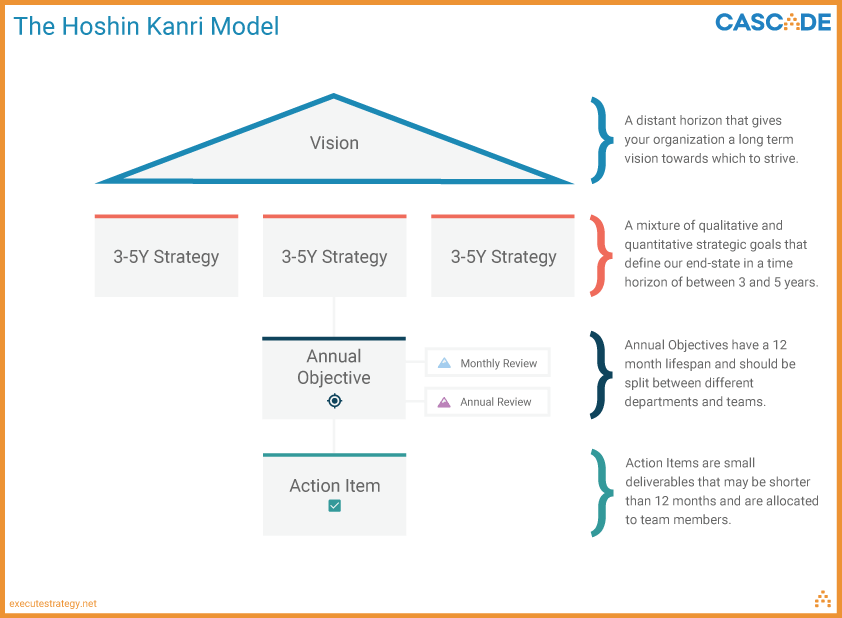 hoshin-kanri-strategic-planning-model