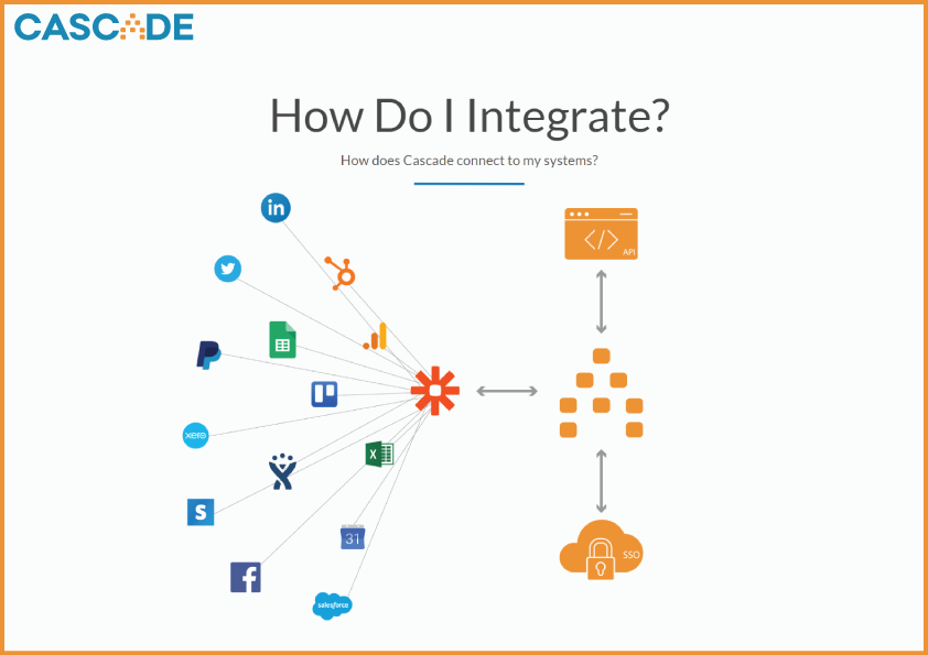 A map of how you can integrate your data to Cascade