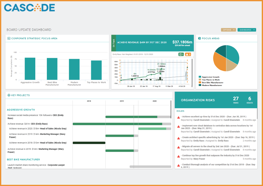 Quarterly Strategy Review Dashboard
