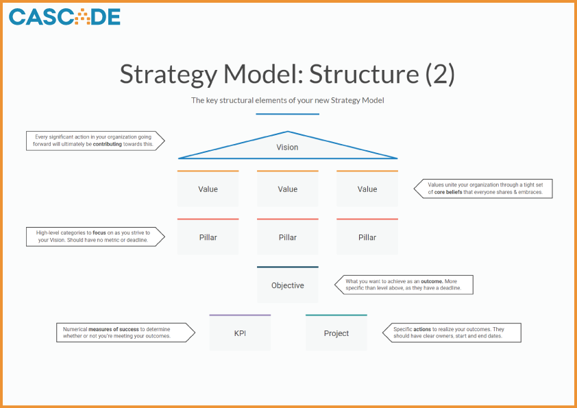 Strategy Model - Structure