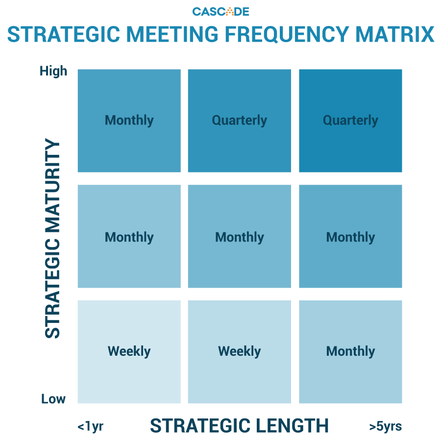strategic-meeting-frequency-matrix